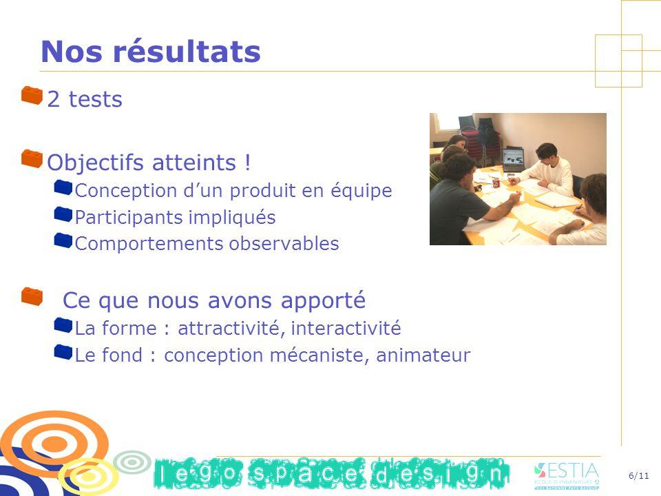 6/11 Nos résultats 2 tests Objectifs atteints ! Conception dun produit en équipe Participants impliqués Comportements observables Ce que nous avons ap