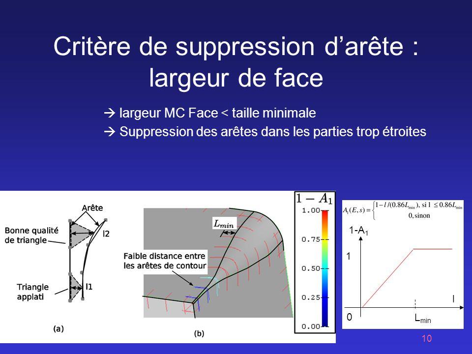 10 Critère de suppression darête : largeur de face largeur MC Face < taille minimale Suppression des arêtes dans les parties trop étroites l L min 1-A 1 0 1