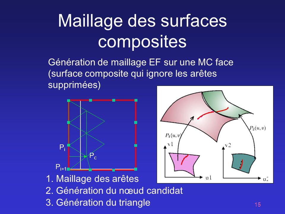 15 Maillage des surfaces composites 2.Génération du nœud candidat 1.