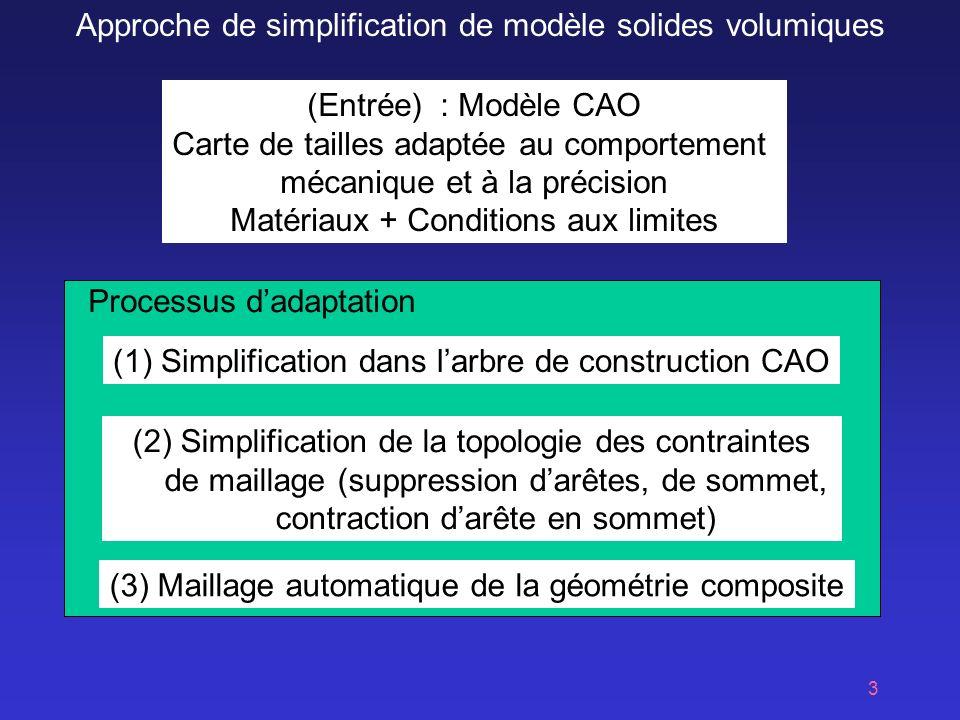 3 (Entrée) : Modèle CAO Carte de tailles adaptée au comportement mécanique et à la précision Matériaux + Conditions aux limites (1) Simplification dans larbre de construction CAO (2) Simplification de la topologie des contraintes de maillage (suppression darêtes, de sommet, contraction darête en sommet) (3) Maillage automatique de la géométrie composite Processus dadaptation Approche de simplification de modèle solides volumiques