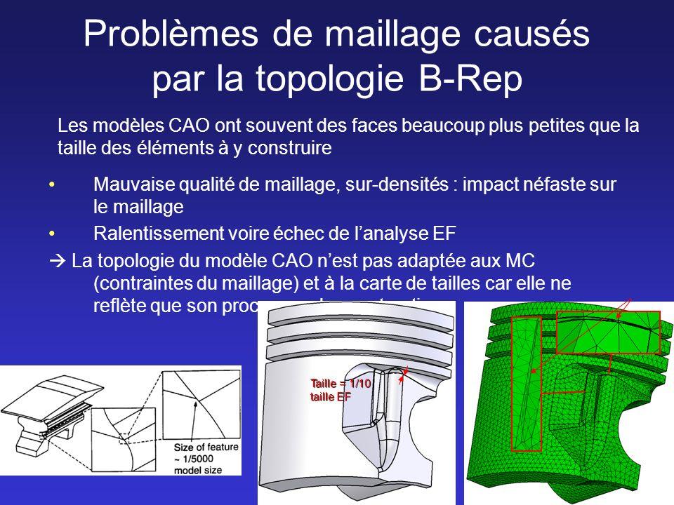 5 Problèmes de maillage causés par la topologie B-Rep Les modèles CAO ont souvent des faces beaucoup plus petites que la taille des éléments à y construire Mauvaise qualité de maillage, sur-densités : impact néfaste sur le maillage Ralentissement voire échec de lanalyse EF La topologie du modèle CAO nest pas adaptée aux MC (contraintes du maillage) et à la carte de tailles car elle ne reflète que son processus de construction Taille = 1/10 taille EF