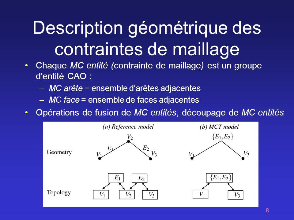 8 Description géométrique des contraintes de maillage Chaque MC entité (contrainte de maillage) est un groupe dentité CAO : –MC arête = ensemble darêtes adjacentes –MC face = ensemble de faces adjacentes Opérations de fusion de MC entités, découpage de MC entités