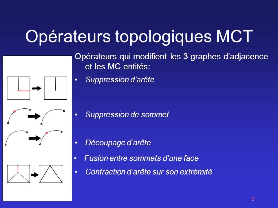 9 Opérateurs topologiques MCT Opérateurs qui modifient les 3 graphes dadjacence et les MC entités: Contraction darête sur son extrémité Découpage darête Suppression darête Suppression de sommet Fusion entre sommets dune face
