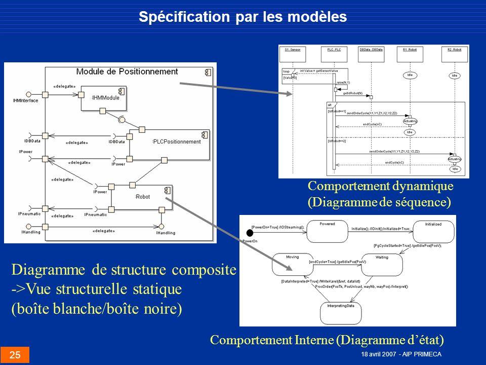 25 18 avril 2007 - AIP PRIMECA Spécification par les modèles Diagramme de structure composite ->Vue structurelle statique (boîte blanche/boîte noire)