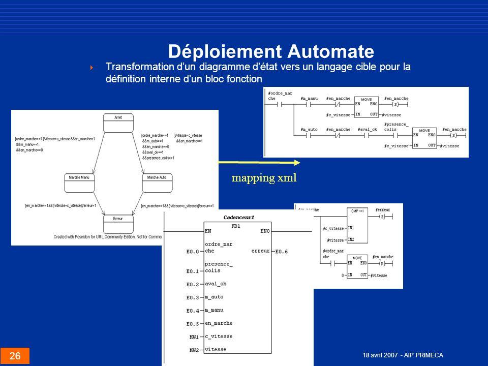 26 18 avril 2007 - AIP PRIMECA Déploiement Automate Transformation dun diagramme détat vers un langage cible pour la définition interne dun bloc fonct