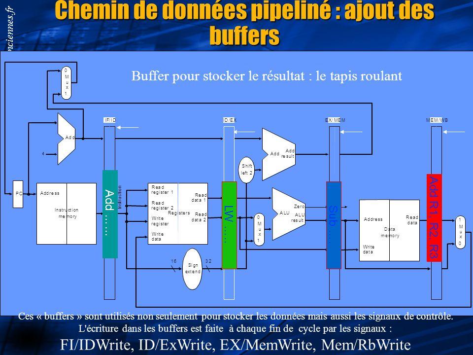 Smail.Niar@univ-valenciennes.fr Chemin de données pipeliné : ajout des buffers Instruction memory Address 4 32 0 Add Add result Shift left 2 I n s t r