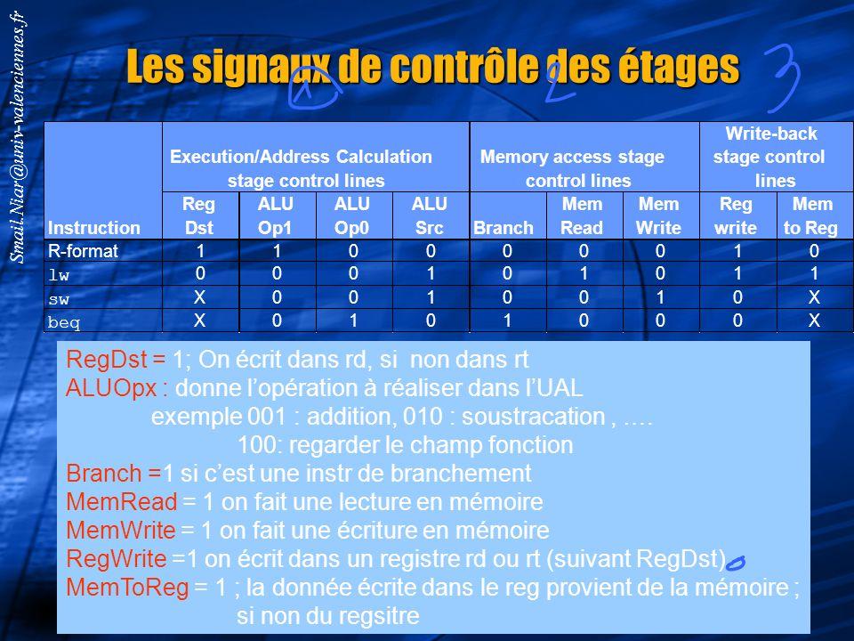 Smail.Niar@univ-valenciennes.fr Représentation graphique Lecture Mémoire Ecriture Registre