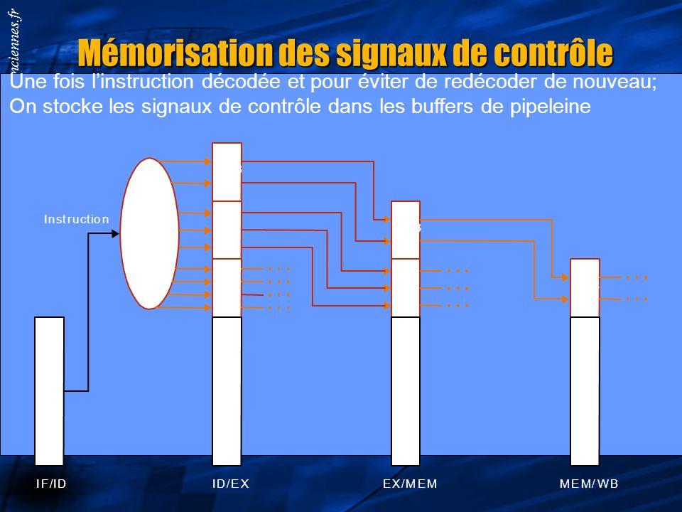 Smail.Niar@univ-valenciennes.fr Les signaux de contrôle des étages RegDst = 1; On écrit dans rd, si non dans rt ALUOpx : donne lopération à réaliser d