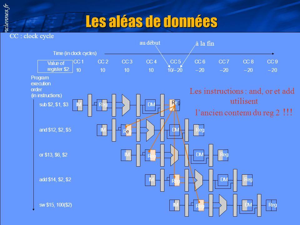 Smail.Niar@univ-valenciennes.fr Détourner les aléas structurels en multipliant les unités fonctionnelles Aléas structurel sur la mémoire Avoir une mém