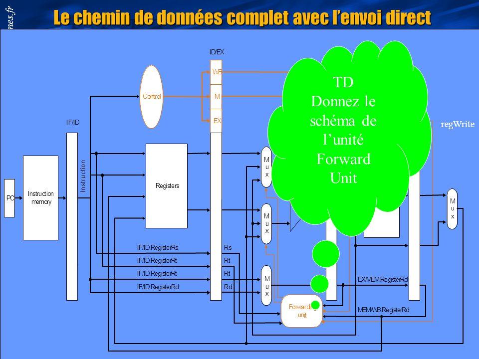 Smail.Niar@univ-valenciennes.fr M u x ALU I D/EX MEM/WB Data memory E X /MEM Registe r s SANS ENVOI DIRECT Registers M u x M u x ALU ID/EXMEM/WB Data
