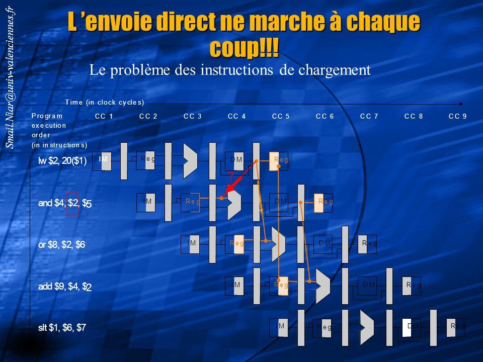 Smail.Niar@univ-valenciennes.fr Le chemin de données complet avec lenvoi direct regWrite TD Donnez le schéma de lunité Forward Unit