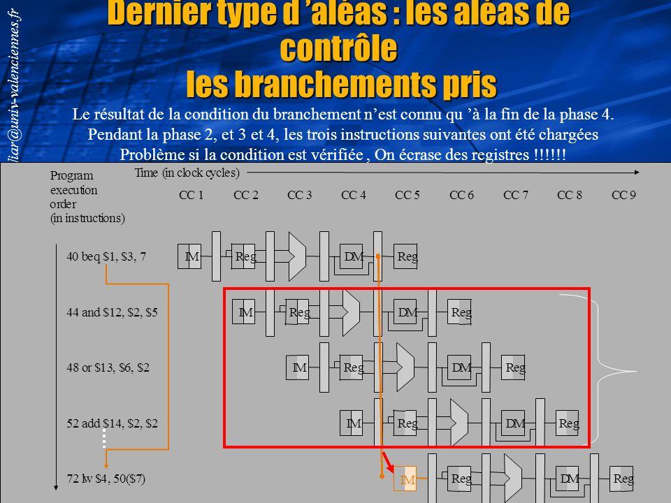 Smail.Niar@univ-valenciennes.fr L aléas de données avec une instruction de chargement PC Instruction memory Registers M u x M u x M u x Control ALU EX