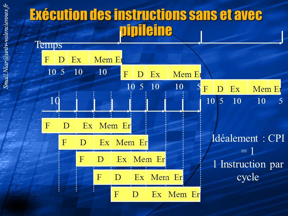 Smail.Niar@univ-valenciennes.fr EXEMPLE ack egister 1 Read register 2 16 Sign extend Write register Write data Read data Address Data memory 1 ALU res