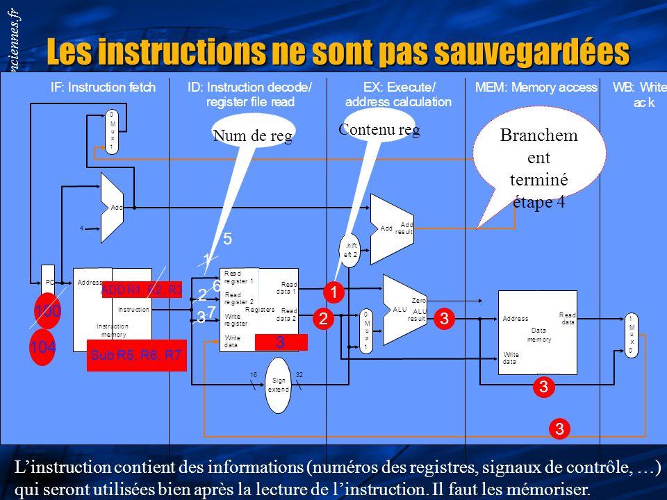 Smail.Niar@univ-valenciennes.fr Exécution des instructions sans et avec pipileine F D Ex Mem Er 10 5 10 10 5 Temps F D Ex Mem Er 10 5 10 10 5 F D Ex M