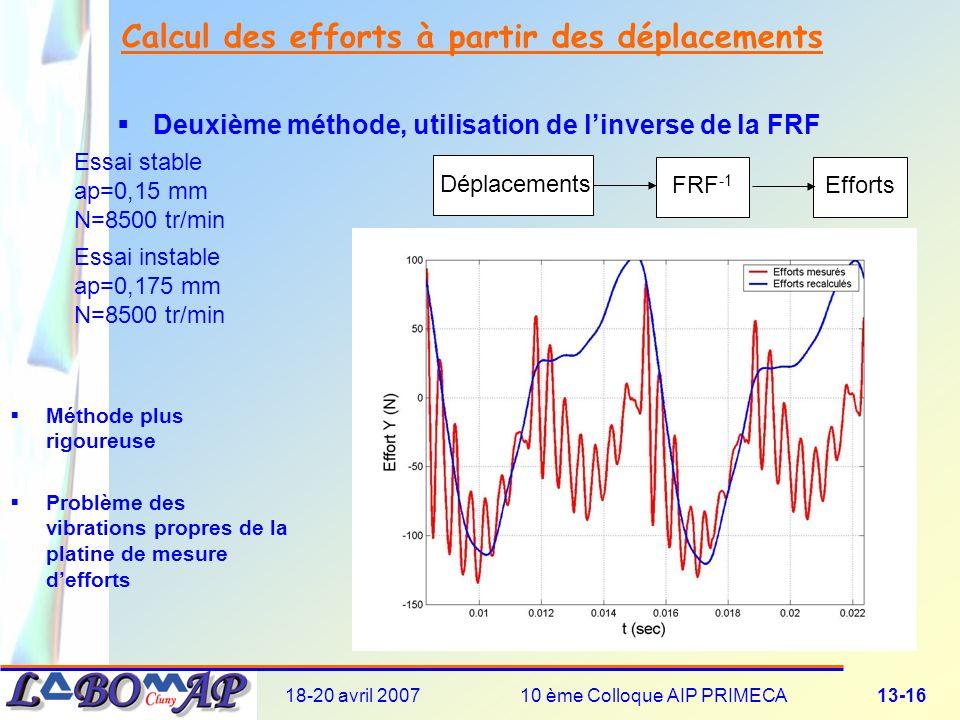 18-20 avril 200710 ème Colloque AIP PRIMECA13-16 Calcul des efforts à partir des déplacements Deuxième méthode, utilisation de linverse de la FRF Déplacements FRF -1 Efforts Essai stable ap=0,15 mm N=8500 tr/min Essai instable ap=0,175 mm N=8500 tr/min Méthode plus rigoureuse Problème des vibrations propres de la platine de mesure defforts