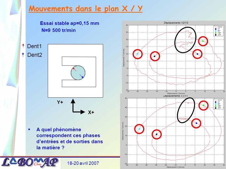 18-20 avril 200710 ème Colloque AIP PRIMECA6-16 Mouvements dans le plan X / Y Essai stable ap=0,15 mm N=9 500 tr/min Dent1 Dent2 A quel phénomène correspondent ces phases dentrées et de sorties dans la matière .