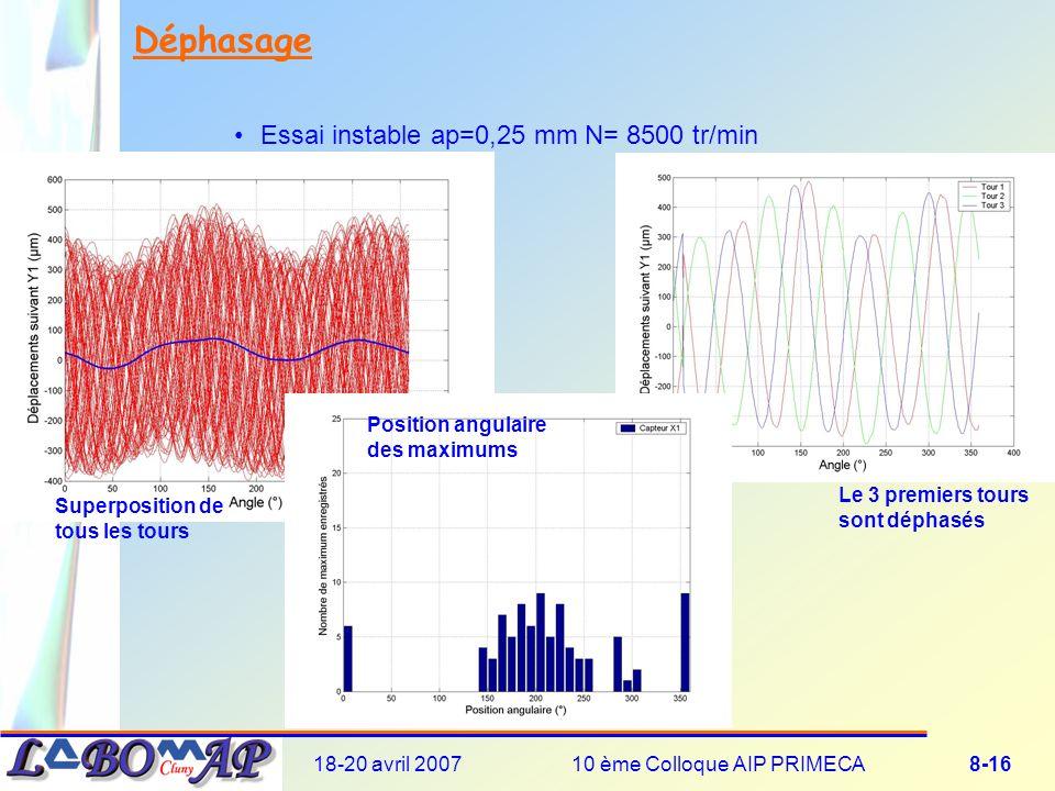 18-20 avril 200710 ème Colloque AIP PRIMECA8-16 Déphasage Essai instable ap=0,25 mm N= 8500 tr/min Le 3 premiers tours sont déphasés Superposition de tous les tours Position angulaire des maximums