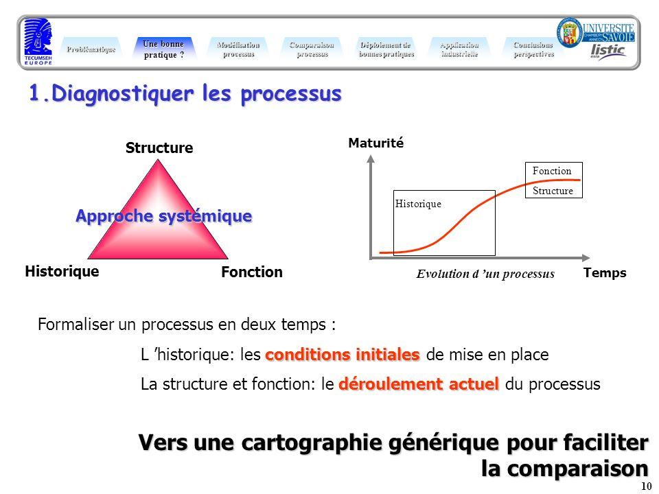 10 Maturité Temps Evolution d un processus Fonction Structure Historique Formaliser un processus en deux temps : conditions initiales L historique: le