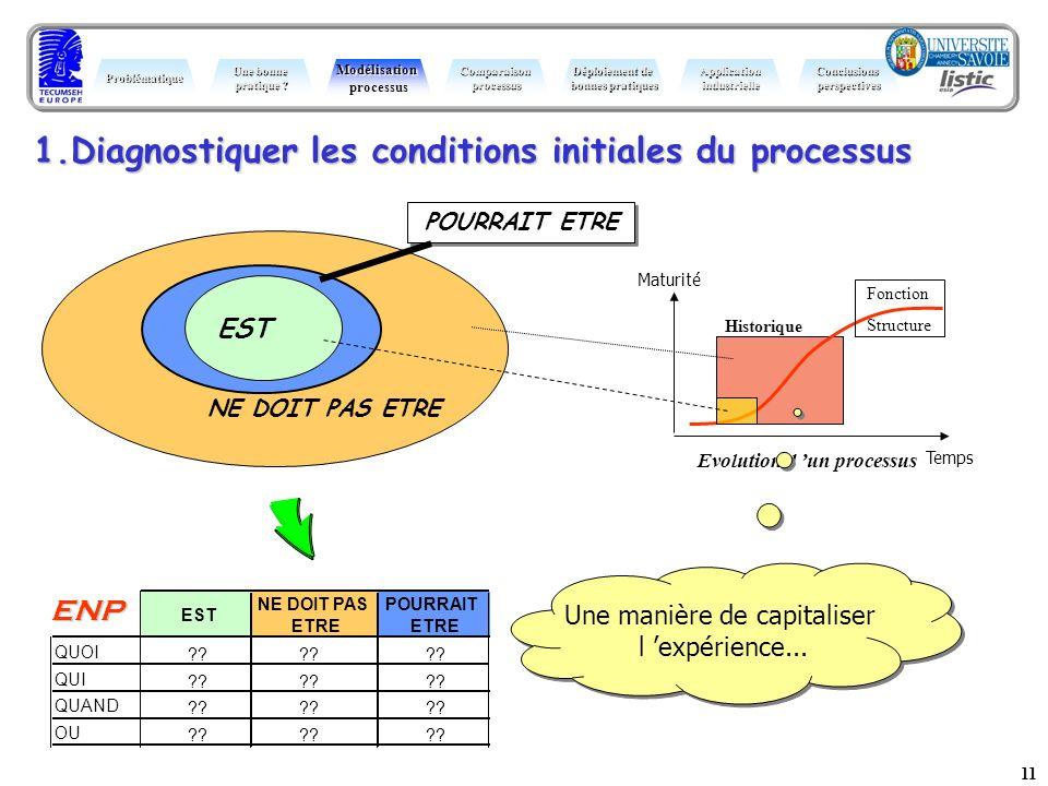 11 NE DOIT PAS ETRE 1.Diagnostiquer les conditions initiales du processus POURRAIT ETRE Maturité Temps Evolution d un processus Fonction Structure His