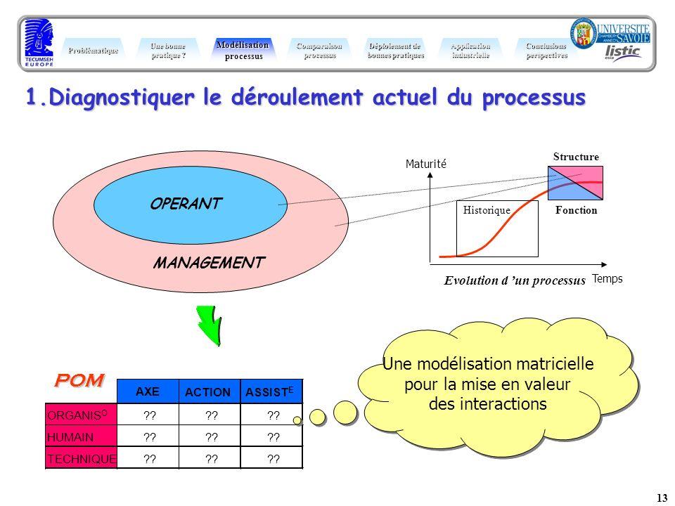 13 MANAGEMENT 1.Diagnostiquer le déroulement actuel du processus Maturité Temps Evolution d un processus Structure Historique Fonction OPERANT AXE ACT