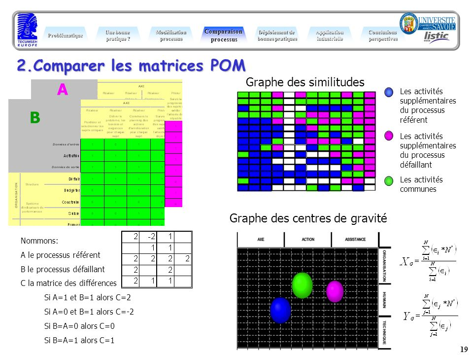 19 2.Comparer les matrices POM Problématique Une bonne pratique ? ModélisationprocessusComparaisonprocessus Déploiement de bonnes pratiques Conclusion
