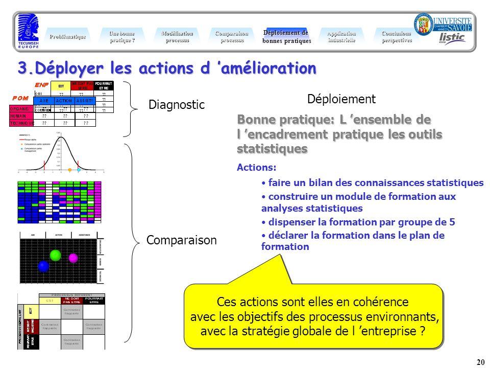 20 3.Déployer les actions d amélioration Bonne pratique: L ensemble de l encadrement pratique les outils statistiques Actions: faire un bilan des conn