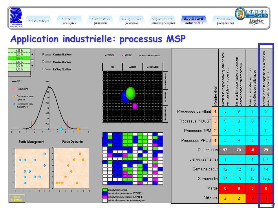 22 Application industrielle: processus MSP Problématique Une bonne pratique ? ModélisationprocessusComparaisonprocessus Déploiement de bonnes pratique