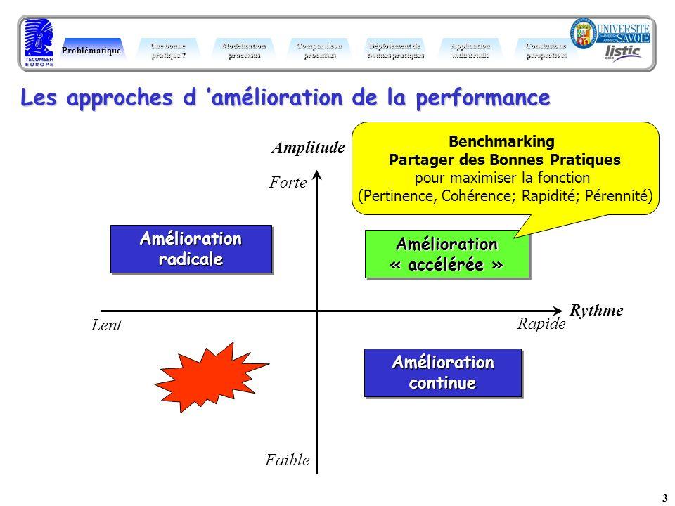 3 Amélioration « accélérée » Les approches d amélioration de la performance Rapide Lent Forte Faible Amplitude Rythme Amélioration radicale Améliorati