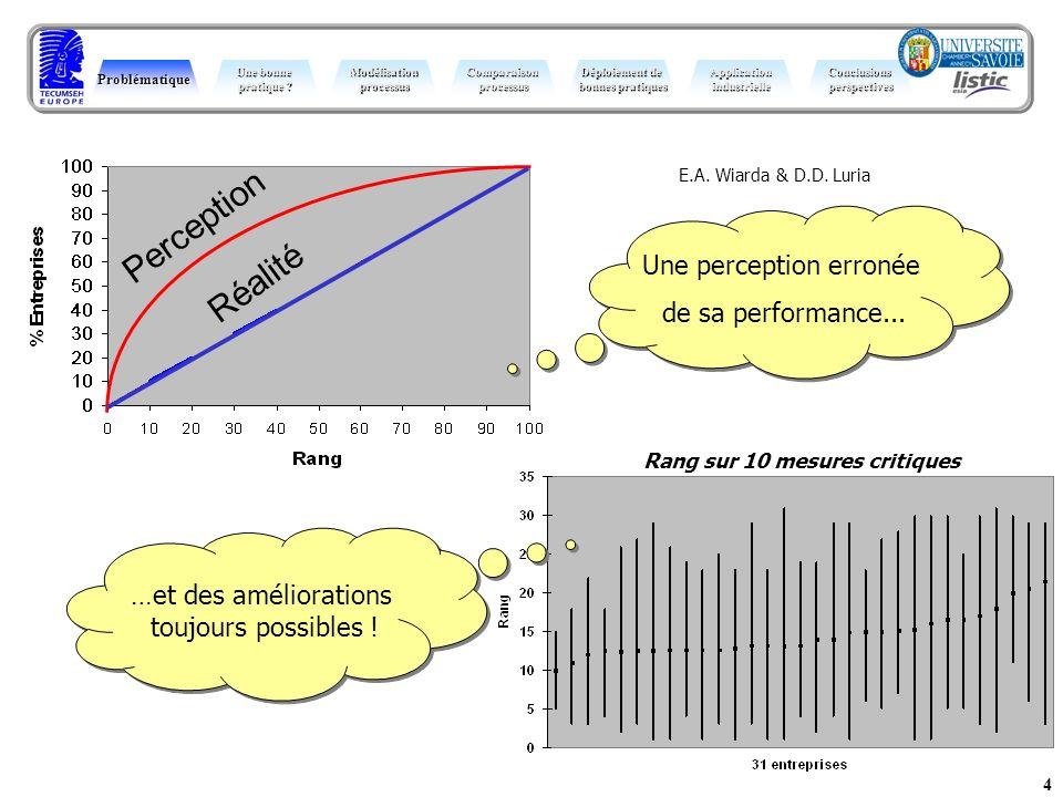 4 Perception Réalité E.A. Wiarda & D.D. Luria Une perception erronée de sa performance... Une perception erronée de sa performance... Problématique Un
