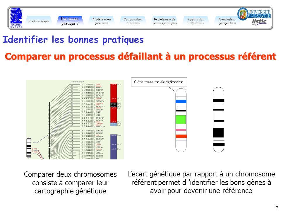 7 Comparer deux chromosomes consiste à comparer leur cartographie génétique Identifier les bonnes pratiques Comparer un processus défaillant à un proc