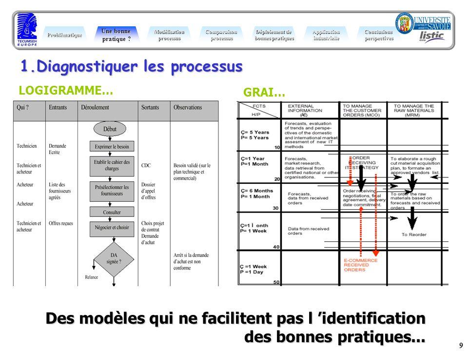 9 Des modèles qui ne facilitent pas l identification des bonnes pratiques... Problématique Une bonne pratique ? ModélisationprocessusComparaisonproces