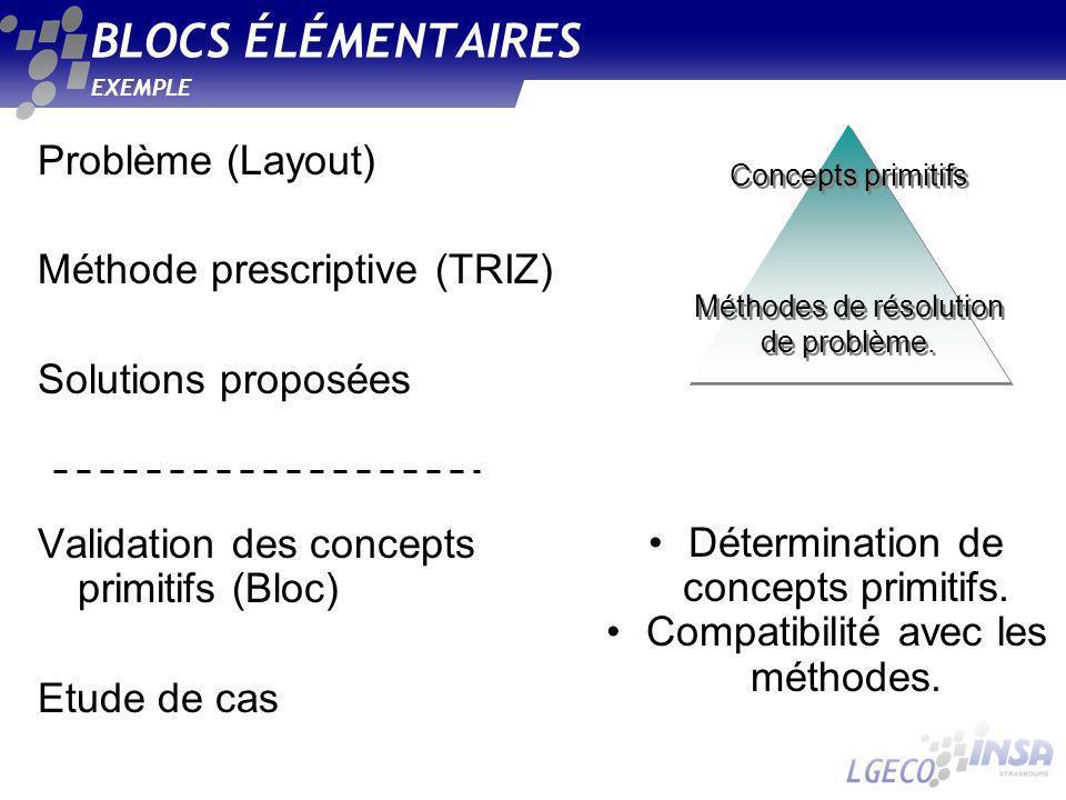 BLOCS ÉLÉMENTAIRES EXEMPLE Problème (Layout) Méthode prescriptive (TRIZ) Solutions proposées Validation des concepts primitifs (Bloc) Etude de cas Méthodes de résolution de problème.