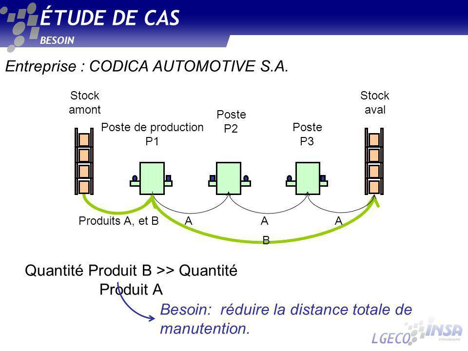 Quantité Produit B >> Quantité Produit A Stock amont Poste de production P1 Stock aval Poste P2 Poste P3 Produits A, et BAAA B BESOIN ÉTUDE DE CAS Besoin: réduire la distance totale de manutention.
