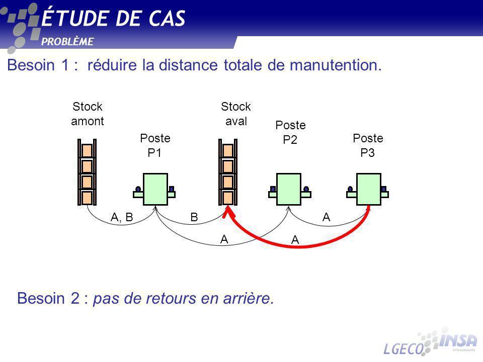 Besoin 1 : réduire la distance totale de manutention. PROBLÈME ÉTUDE DE CAS Poste P1 Poste P2 Stock amont Stock aval Poste P3 A, B A A A B Besoin 2 :
