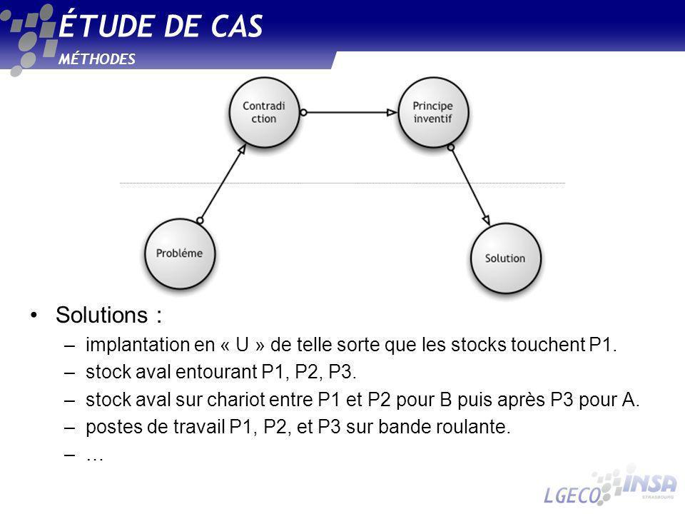MÉTHODES ÉTUDE DE CAS Solutions : –implantation en « U » de telle sorte que les stocks touchent P1. –stock aval entourant P1, P2, P3. –stock aval sur