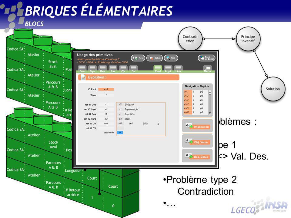 BRIQUES ÉLÉMENTAIRES BLOCS Typologie de problèmes : Problème type 1 Val. Obj. <> Val. Des. Problème type 2 Contradiction …