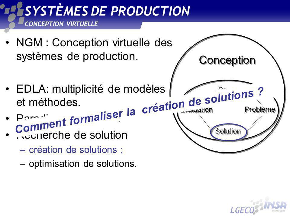 SYSTÈMES DE PRODUCTION CONCEPTION VIRTUELLE NGM : Conception virtuelle des systèmes de production. EDLA: multiplicité de modèles et méthodes. Paradigm