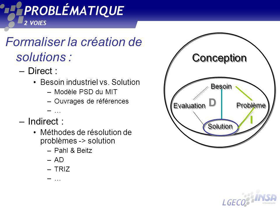 PROBLÉMATIQUE 2 VOIES Formaliser la création de solutions : –Direct : Besoin industriel vs. Solution –Modèle PSD du MIT –Ouvrages de références –…–… –