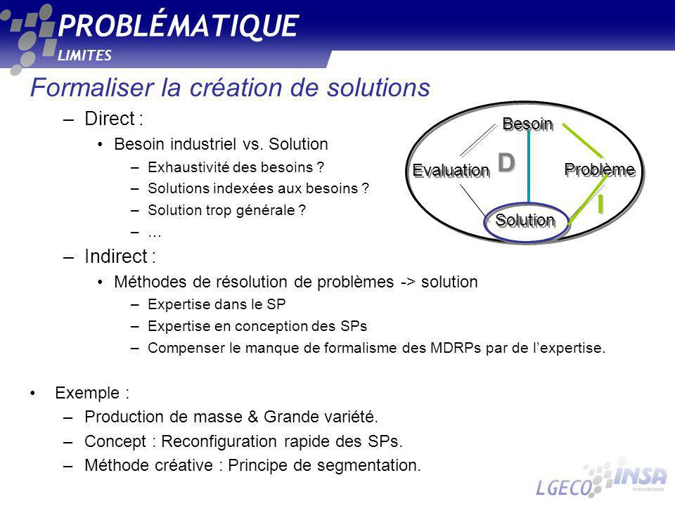 LIMITES PROBLÉMATIQUE Formaliser la création de solutions –Direct : Besoin industriel vs. Solution –Exhaustivité des besoins ? –Solutions indexées aux