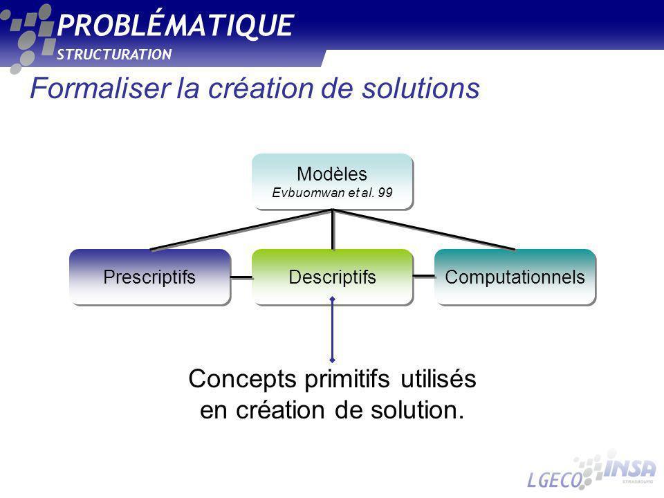 STRUCTURATION PROBLÉMATIQUE Formaliser la création de solutions Concepts primitifs utilisés en création de solution. Prescriptifs Descriptifs Computat