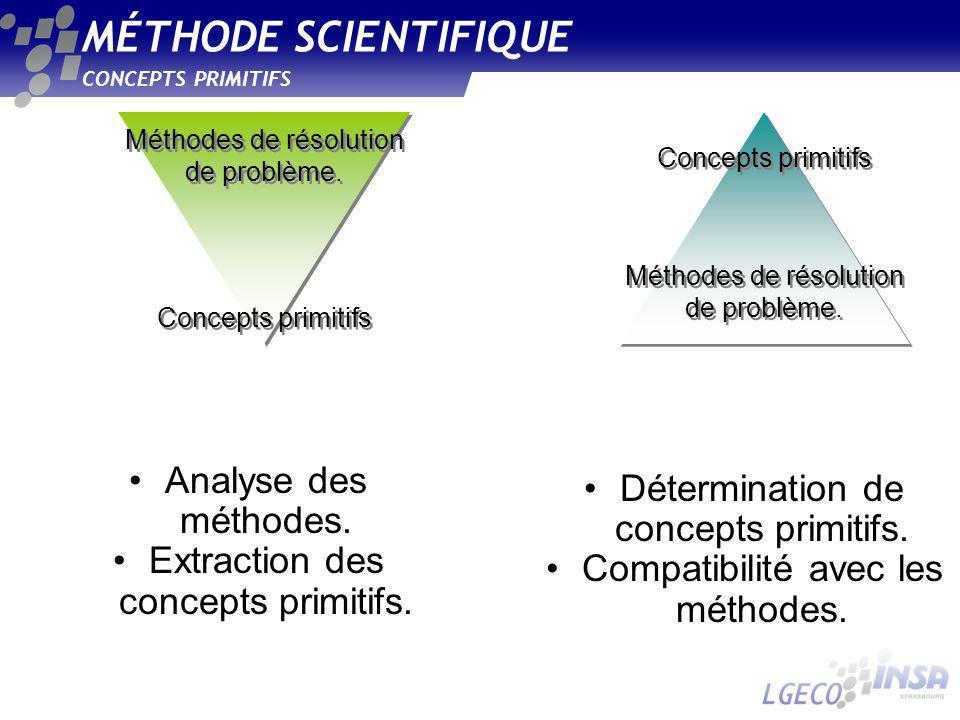 MÉTHODE SCIENTIFIQUE CONCEPTS PRIMITIFS Analyse des méthodes. Extraction des concepts primitifs. Méthodes de résolution de problème. Concepts primitif