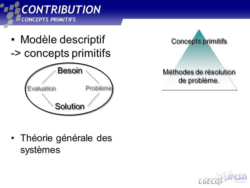 CONCEPTS PRIMITIFS CONTRIBUTION Modèle descriptif -> concepts primitifs Théorie générale des systèmes Méthodes de résolution de problème.