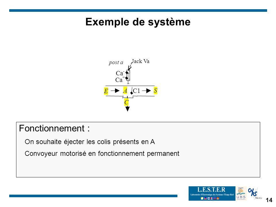 FRE 2734 Exemple de système Fonctionnement : On souhaite éjecter les colis présents en A Convoyeur motorisé en fonctionnement permanent post a C1 JackVa A Ca - + C E S 14