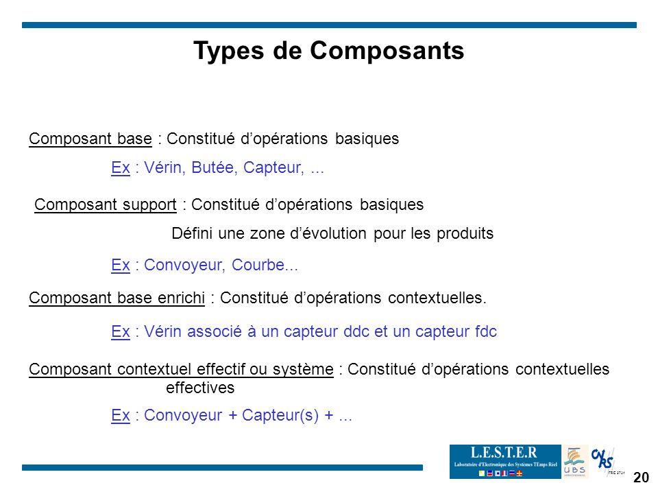 FRE 2734 Types de Composants Composant base : Constitué dopérations basiques Composant support : Constitué dopérations basiques Défini une zone dévolution pour les produits Composant base enrichi : Constitué dopérations contextuelles.