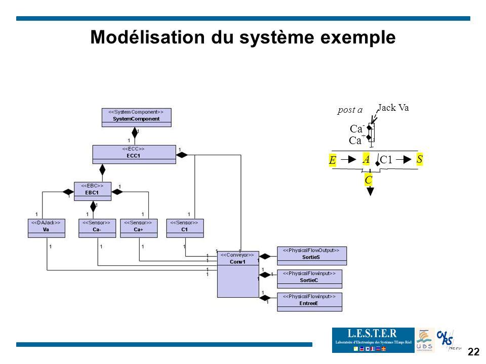 FRE 2734 Modélisation du système exemple post a C1 JackVa A Ca - + C E S 22