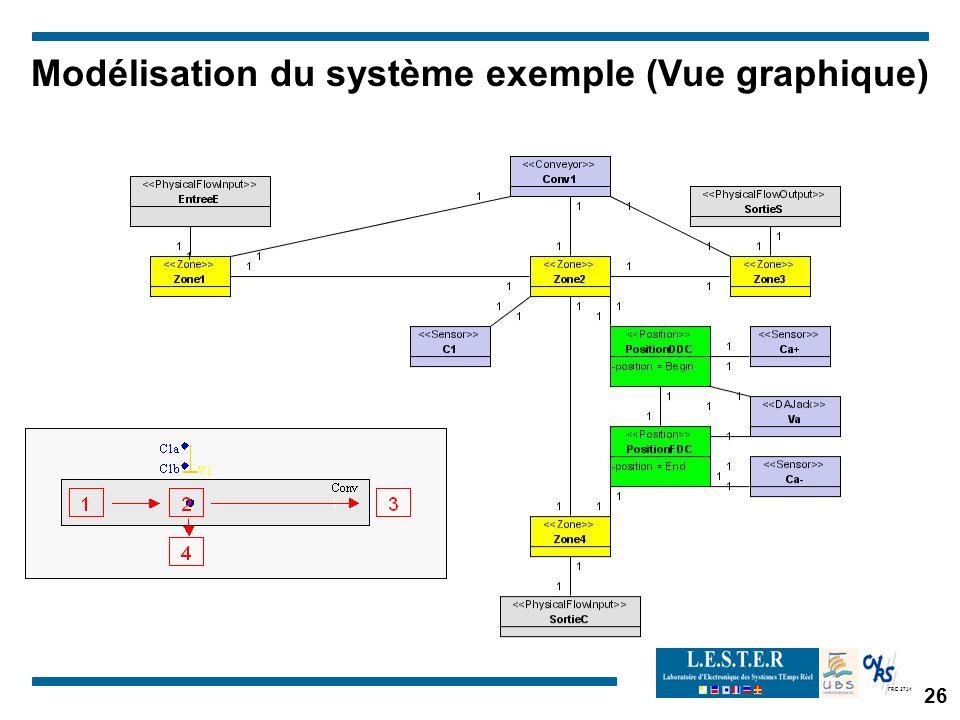 FRE 2734 Modélisation du système exemple (Vue graphique) 26