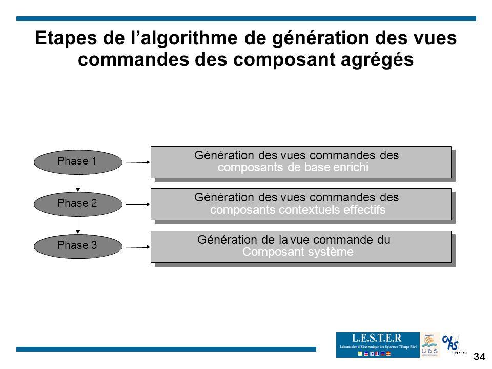 FRE 2734 34 Etapes de lalgorithme de génération des vues commandes des composant agrégés Phase 1 Génération desvuescommandes des composants de baseenr