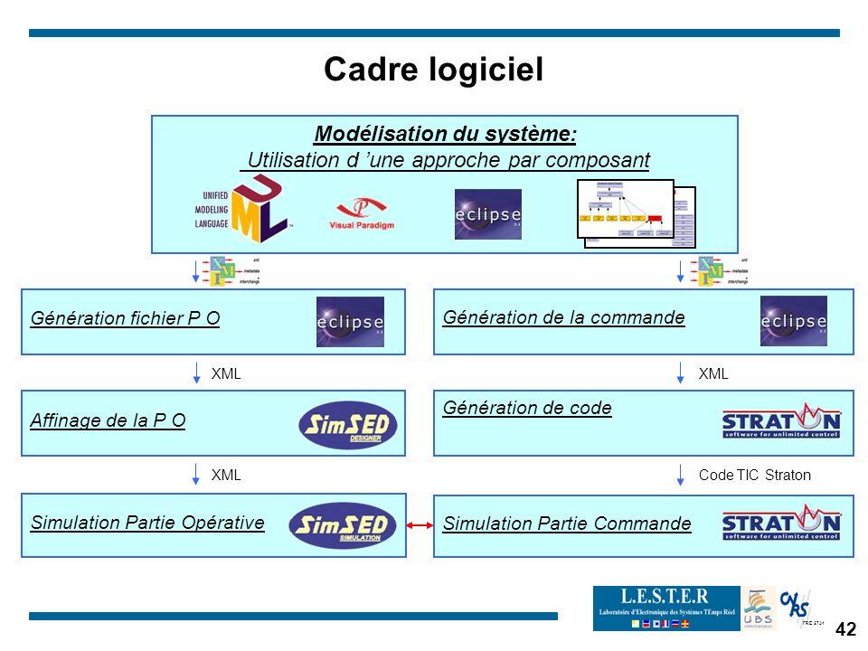FRE 2734 42 Cadre logiciel Génération de code Affinage de la P O Modélisation du système: Utilisation d une approche par composant Génération de la commande Génération fichier P O Simulation Partie Commande Simulation Partie Opérative XML Code TIC Straton