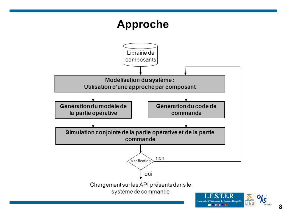 FRE 2734 8 Approche Génération du modèle de la partie opérative Simulation conjointe de la partie opérative et de la partie commande Génération du cod