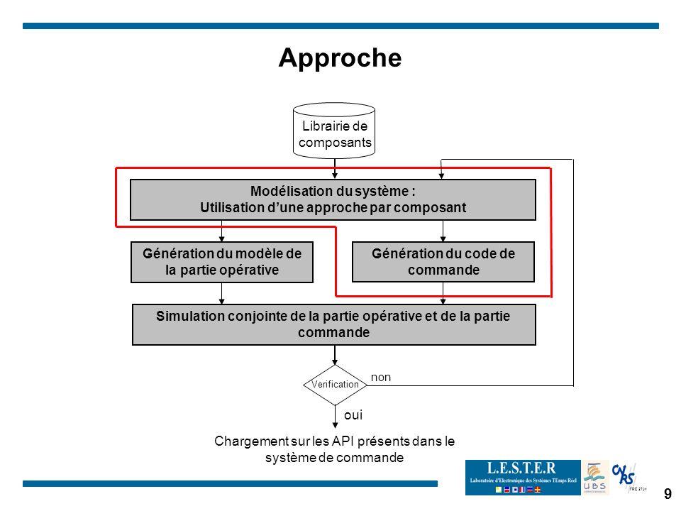 FRE 2734 9 Approche Génération du modèle de la partie opérative Simulation conjointe de la partie opérative et de la partie commande Génération du cod